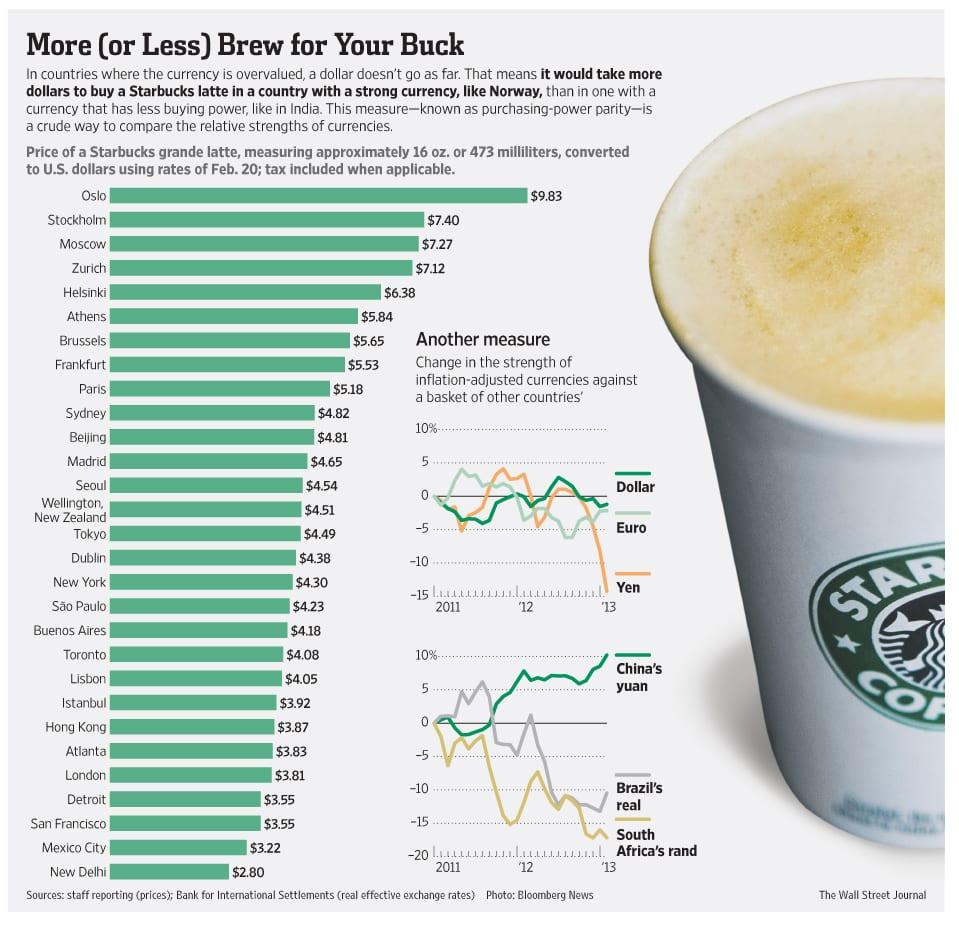 starbucks-aktieanalys-pris latte