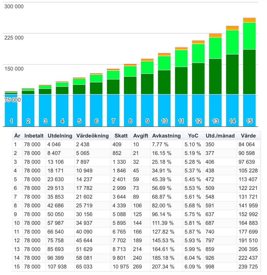 Investera i aktier med aktiebolag