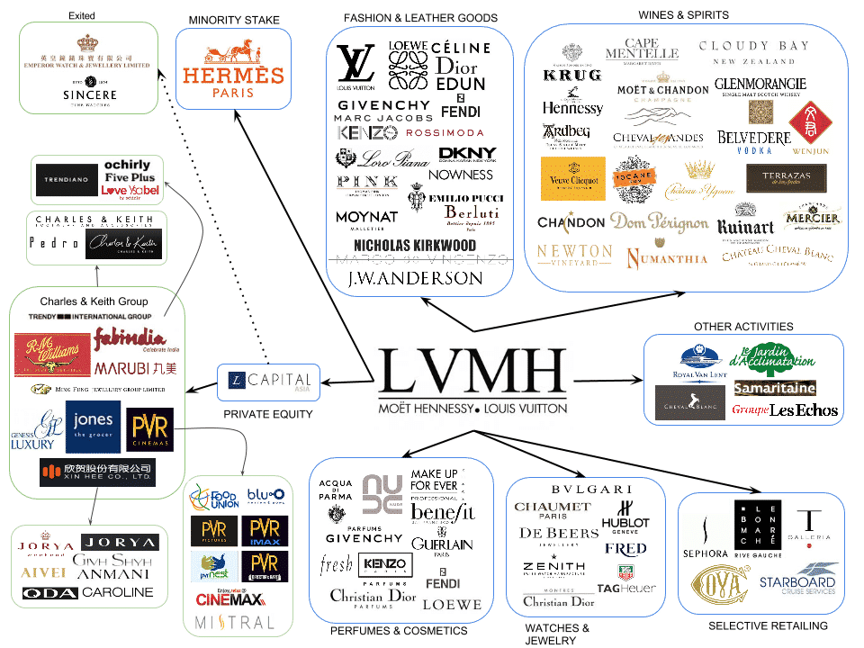 LVMH - Louis Vuitton Moët & Chandon Hennessy