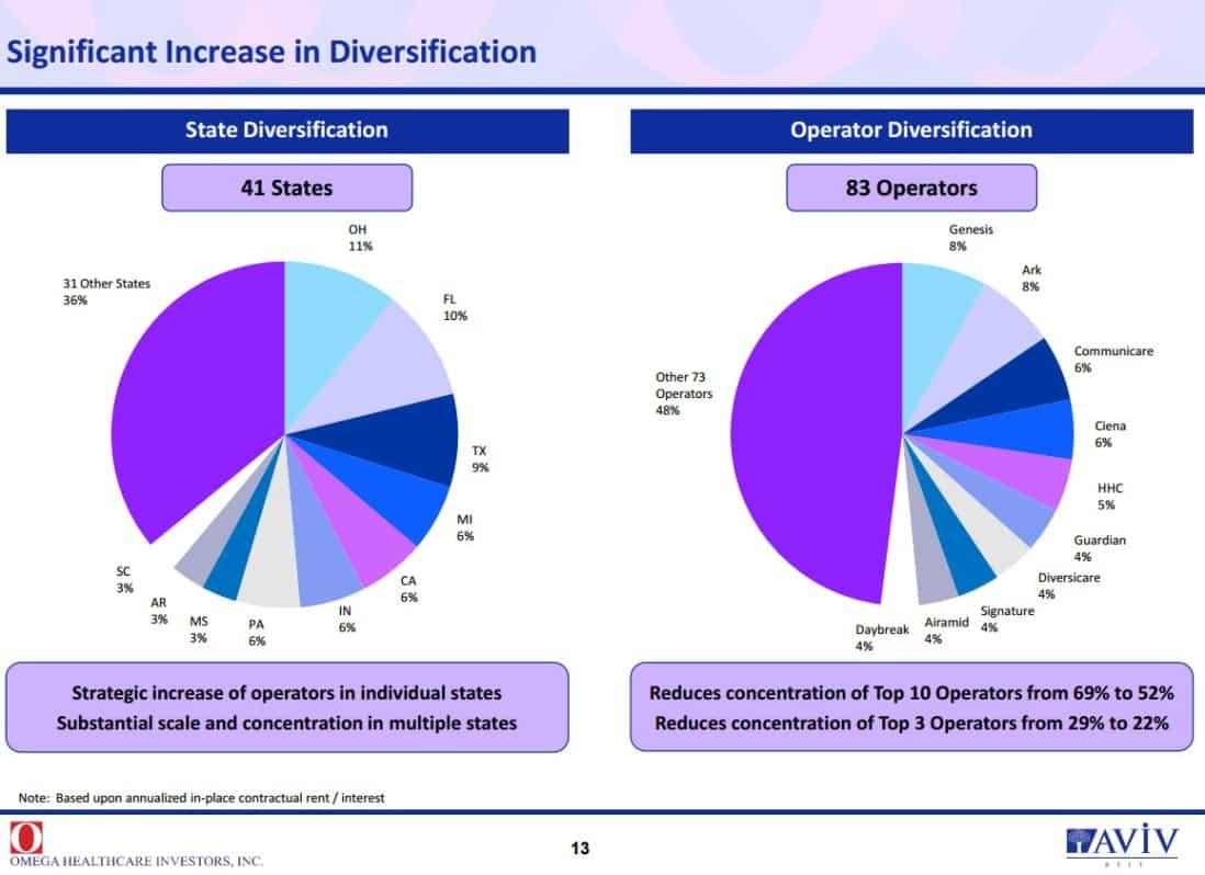 omega healthcare investors diversifiering