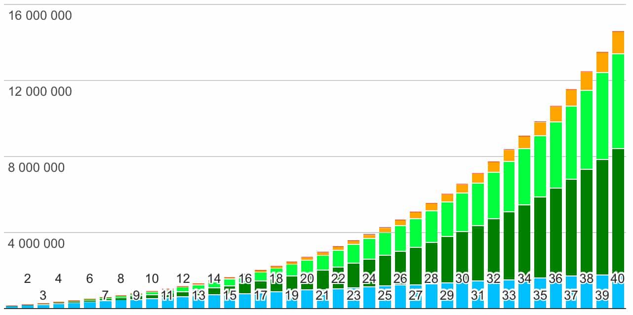20% sparande av min lön i 40 år resulterar i ca 12 000 000kr och 610 000kr i årlig utdelning