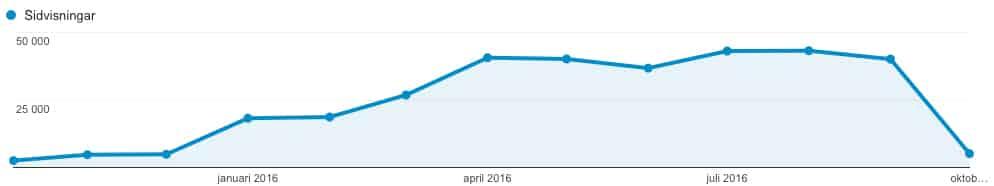 vastkustinvesteraren-aktieblogg-sidvisningar