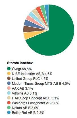 ohman-sweden-micro-cap-innehav