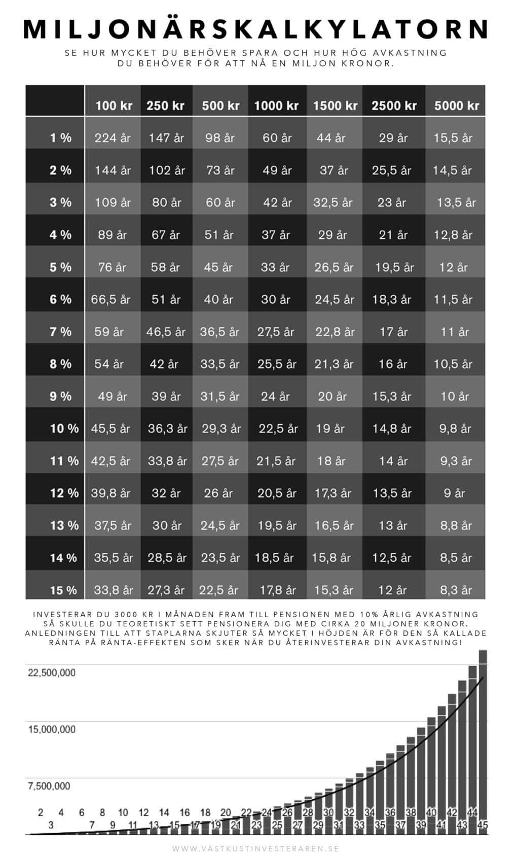 miljonarskalkylatorn-aktier