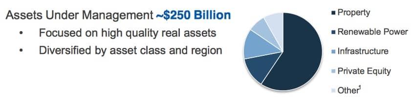 brookfield-asset-management-diversifiering