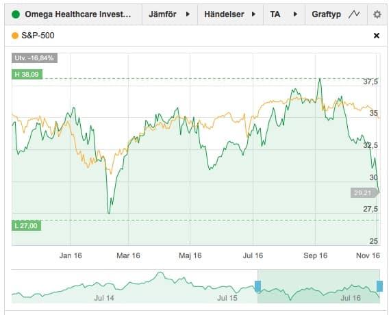 omega-healthcare-investors