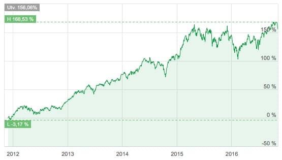 spiltan-aktiefond-investmentbolag-kurs