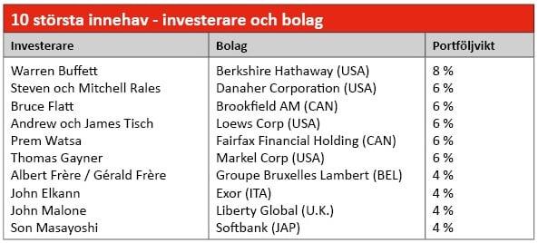 spiltan-globalfond-investmentbolag-innehav