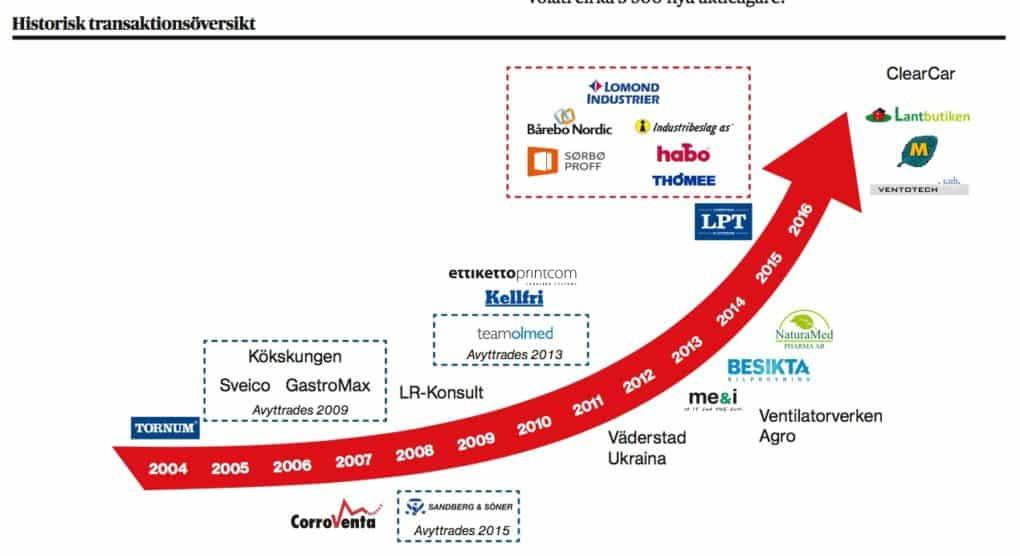 volati-transaktionshistorik