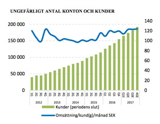 Fortnox aktieanalys kundtillväxt
