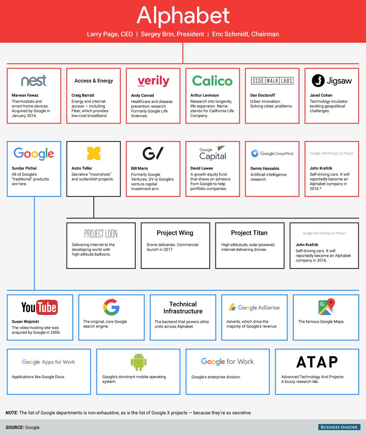 alphabet-analys-google