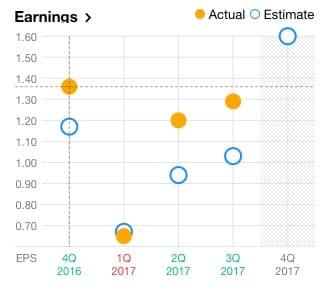 alibaba earnings