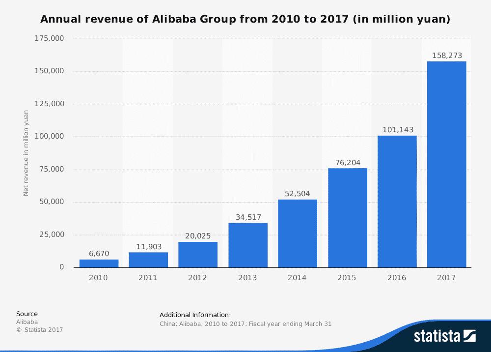alibaba omsättningshistorik omsättningstillväxt