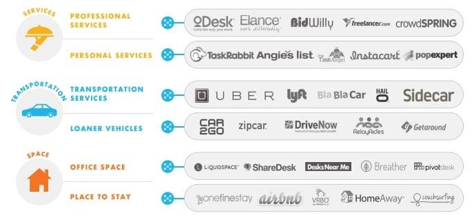 delningsekonomi sharing economy
