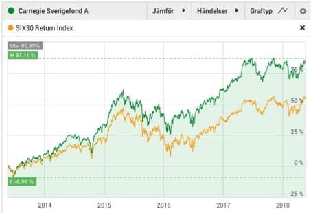 fondförvaltare-bästa fondförvaltarna