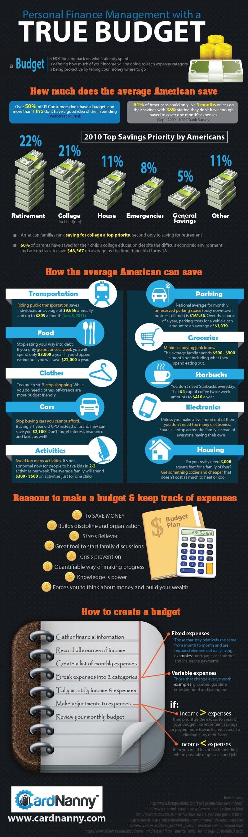 spara pengar tips budget