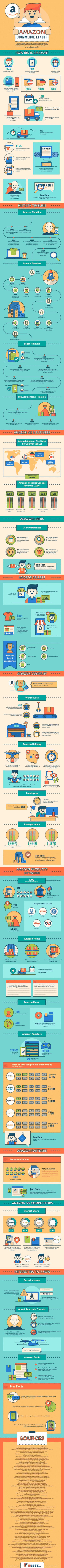 amazon infographic 2018