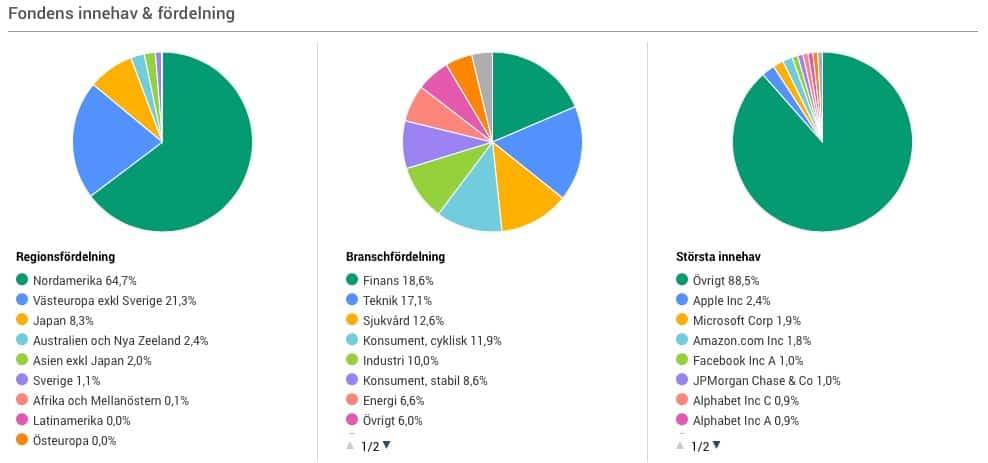 skandia global exponering-globalfonder-bästa fonderna