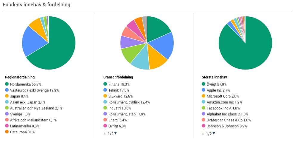 swedbank robur access globalfonder-indexfonder-bästa fonderna 2018