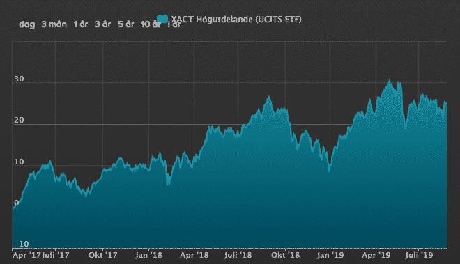 XACT högutdelande - Börshandlade fonder ETF