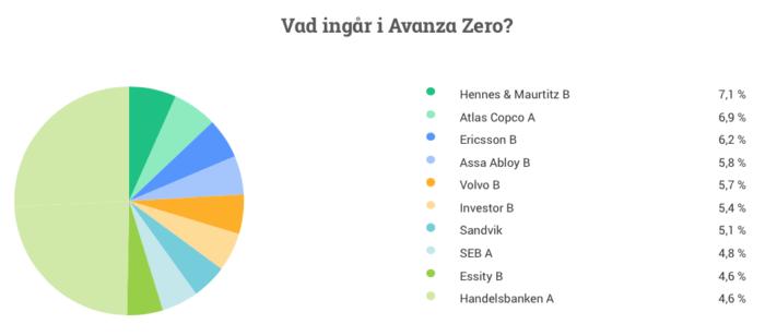 Fonder - Avanza zero